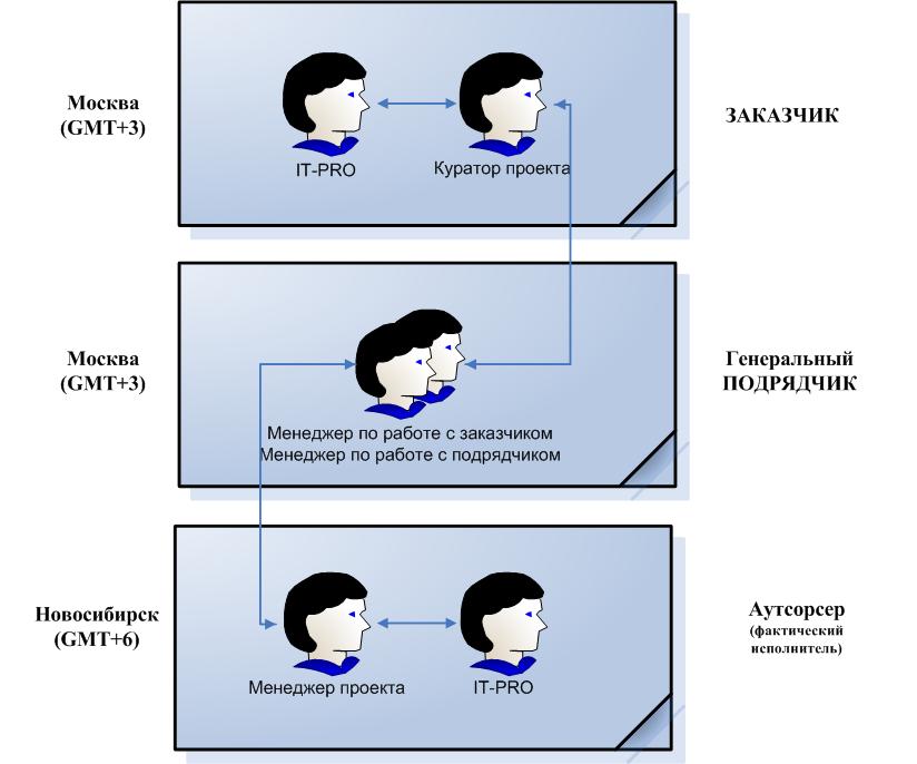 растянутая цепочка коммуникаций при использовании аутсорс ресурсов в разработке сайта